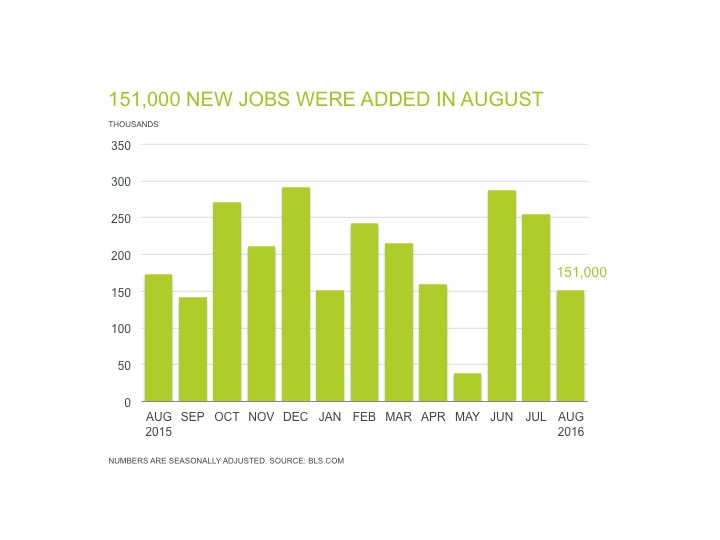 july jobs report